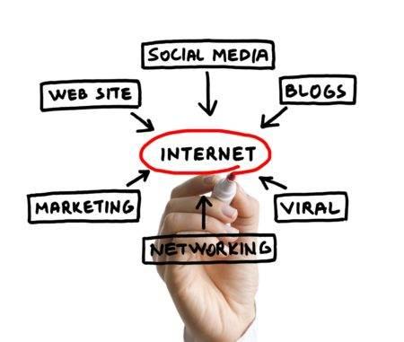 les différents leviers du marketing en ligne
