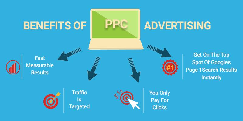 Les bénéfice d'une campagne publicitaire PPC